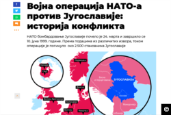 Sputnik Serbia Infographic on NATO's operation against Yugoslavia in 1999