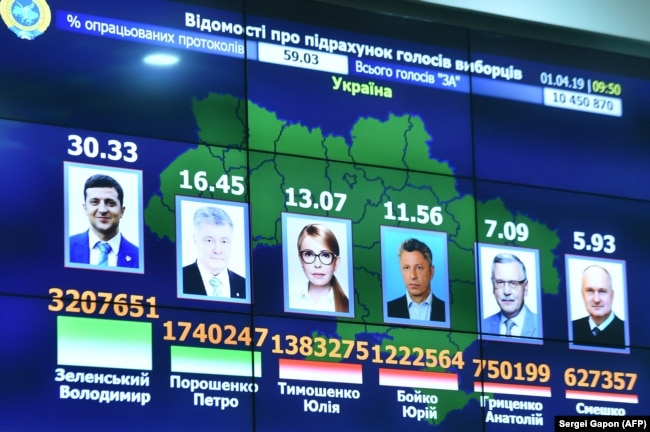 UKRAINE -- A screen displays preliminary results of the first round of Ukraine's presidential election at the Central Electoral Commission headquarters in Kyiv, April 1, 2019