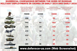 Russian military deployments in Crimea in 2014 and 2016: a comparison.