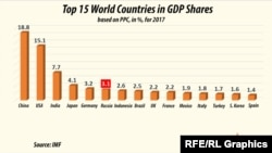 Top 15 Countries by GDP Share