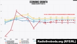 Economic Growth in Russia and the World (translated from Factograph.info)