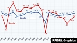 20 Years of Economic Growth of Russia and Globally in % (in comparison to previous years)