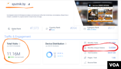 A screenshot of the SimilarWeb.com report for January 2020, showing Sputnik.by total visits vs unique visitors