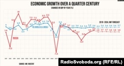 Changes in GDP By Year in Russia and the World (translated from Factograph.info)