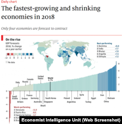 The fastest-growing and shrinking economies, 2018