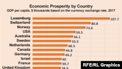 Graph Economic Prosperity by Country by GDP IMF