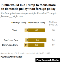 Pew Research Center Survey on U.S. Foreign Policy, July 2019