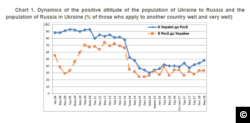 A screenshot from the KISS website of a graph showing Ukrainian attitudes towards Russians.
