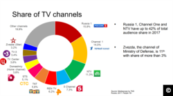 "Screen shot taken from the Ukraine Crisis Media Center Report, ""Image of Ukraine on Russian TV."" http://ucmc.org.ua/wp-content/uploads/2018/02/Image-of-Ukraine-on-Russian-TV_ENG.pdf"