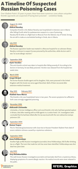 A Timeline Of Current Russian Poisoning Cases
