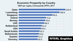Graph Economic Prosperity by Country by PPP IMF