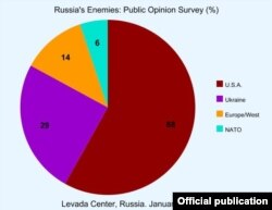 "Levada Center, Russia, 01/10/2018 poll ""Enemies of Russia"" showing the U.S. percieved as #1 Enemy"