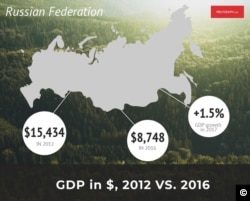 Polygraph Graphic Russian GDP Drop 2012-2016, growth in 2017