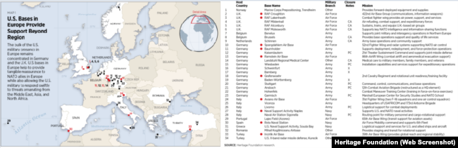 U.S. military presence in Europe