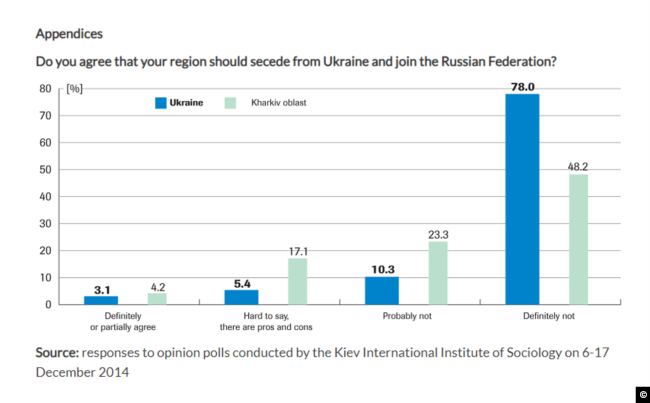 A screen capture from the OSW website showing responses to opinion polls conducted by the Kiev International Institute of Sociology on 6-17 December 2014 regarding popular support (Kharkiv vs nationwide) for secession from Ukraine.