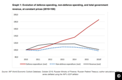 Screen capture from NATO.int showing IMF figrues on Russian military vs. non-military spending trends.