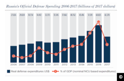 Screen capture from www.globalsecurity.org showing trend in Russian defense spending.