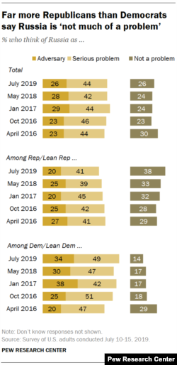 Pew Research Center Survey Shows Partisan Division on Russia, July 2019