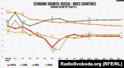 Economic Growth: Russia – BRICS Countries (translated from Factograph.info)