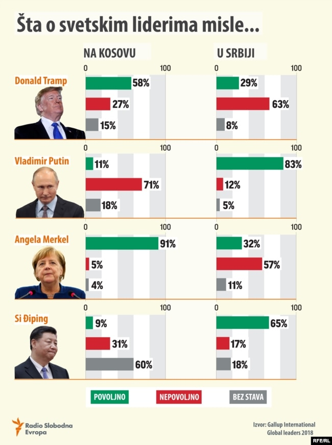 Infographic: Sentiments toward world leaders in Kosovo and Serbia