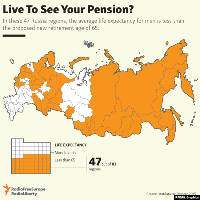 Infographic - Retirement in Russia