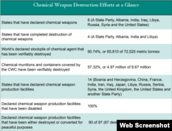 Chemical Weapon Destruction Efforts. Source: OPCW.